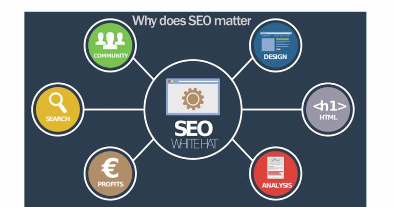 Why does SEO matter